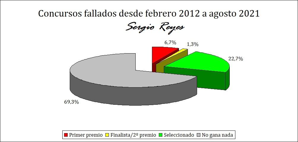 Estadística de los premios literarios en que ha participado Sergio Reyes en los últimos diez años